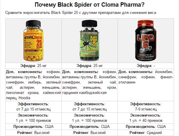 Состав Black Spider